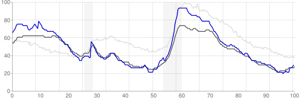 Kahului, Hawaii monthly unemployment rate chart